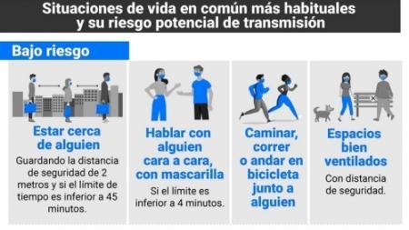 ESTUDIOS RECIENTES DEVELAN LAS CLAVES DEL CONTAGIO DEL CORONAVIRUS