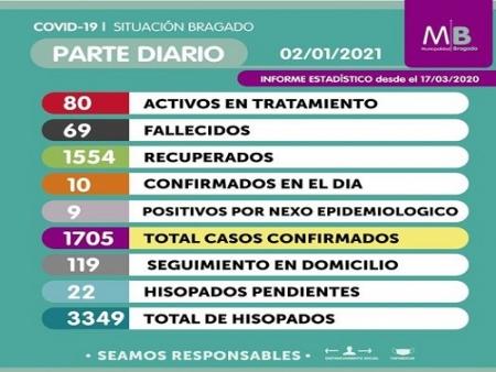 COVID-19. EN SOLO  10 DIAS PASAMOS DE 24 CASOS ACTIVOS A 80